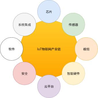 IoT产业链