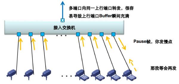 局域网流控技术