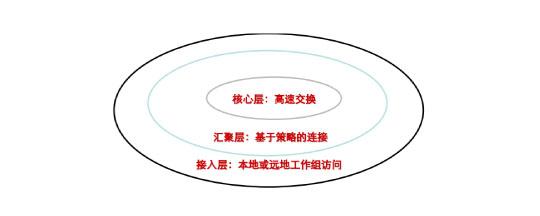 层次化网络设计模型