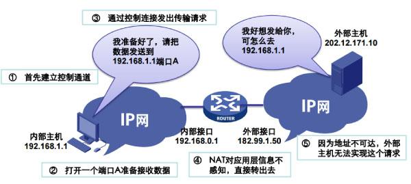 广域网传输—— NAT的影响
