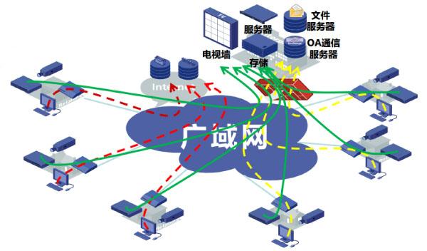 广域网接入典型应用