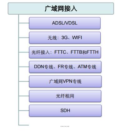广域网接入