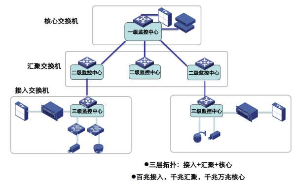 标准大中型网络拓扑