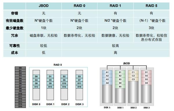 阵列选择——JBOD与RAID