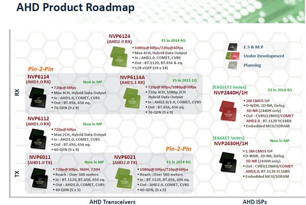 AHD product roadmap