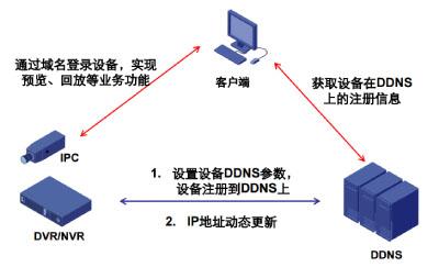 DDNS技术