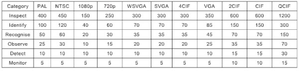 Table 3 - Person screen height equivalent for different digital resolutions(in percent)