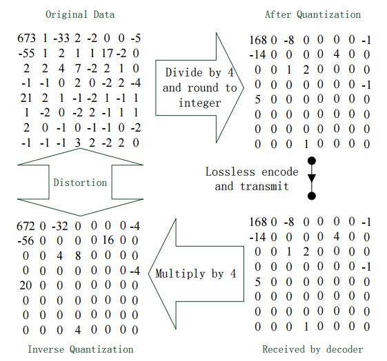 Figure 1 Quantization Process