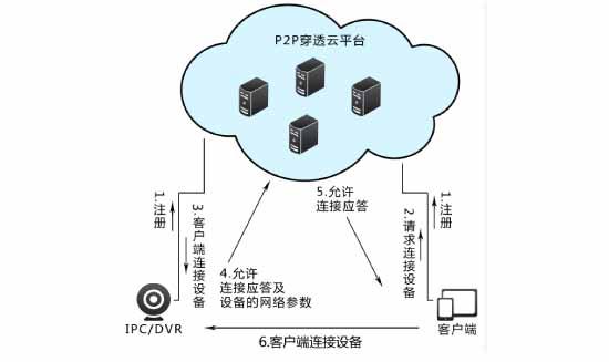 视频监控P2P解决方案