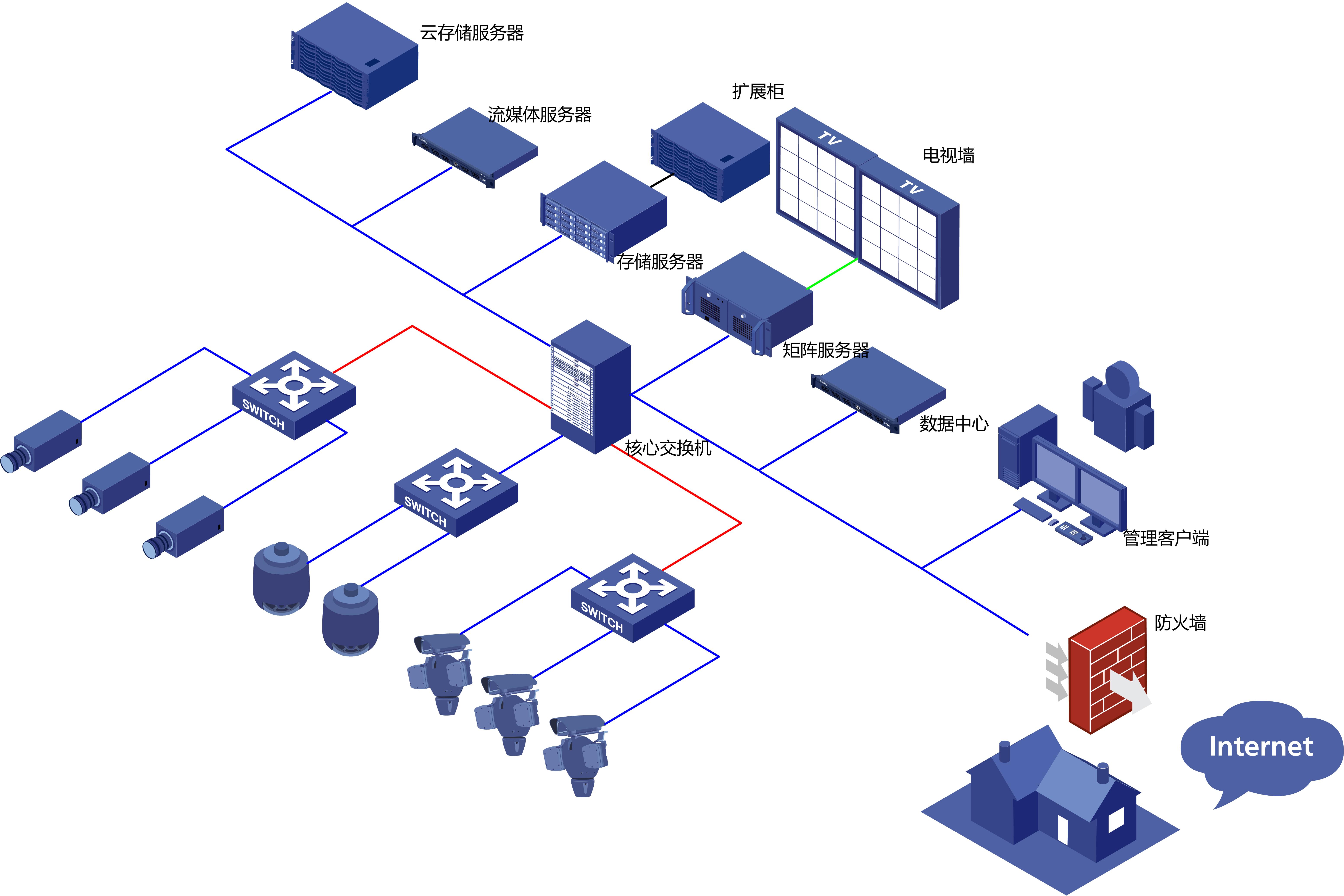 大型联网视频监控集中管理解决方案