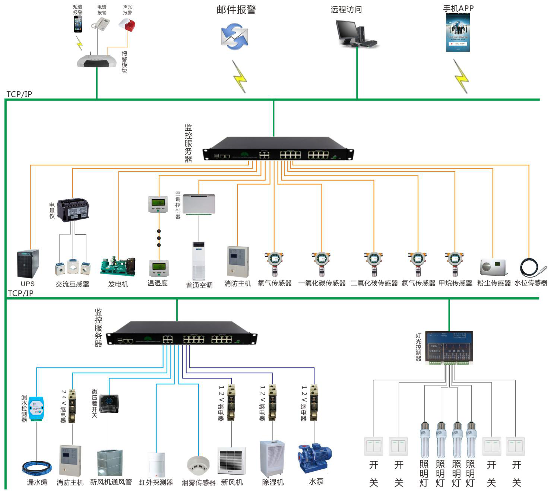 人防防空洞动力环境监控系统设计方案